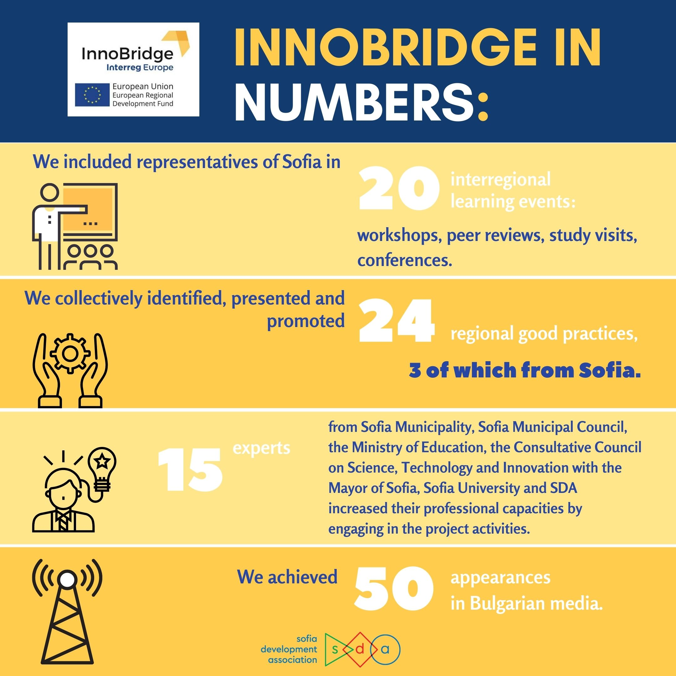 WHAT WE ACHIEVED WITH INNOBRIDGE PROJECT